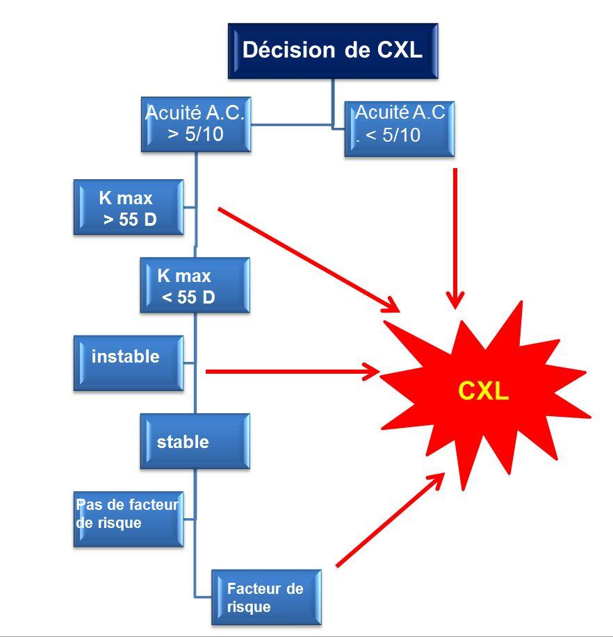 Décision de CXL